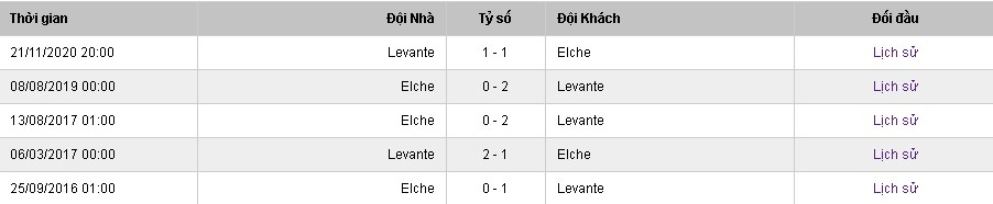 Elche vs Levante